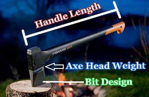 splitting axe physics